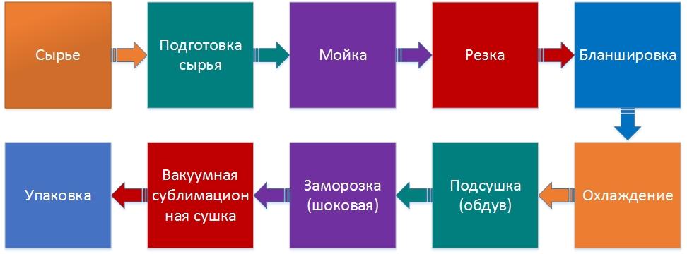 Процесс сублимации