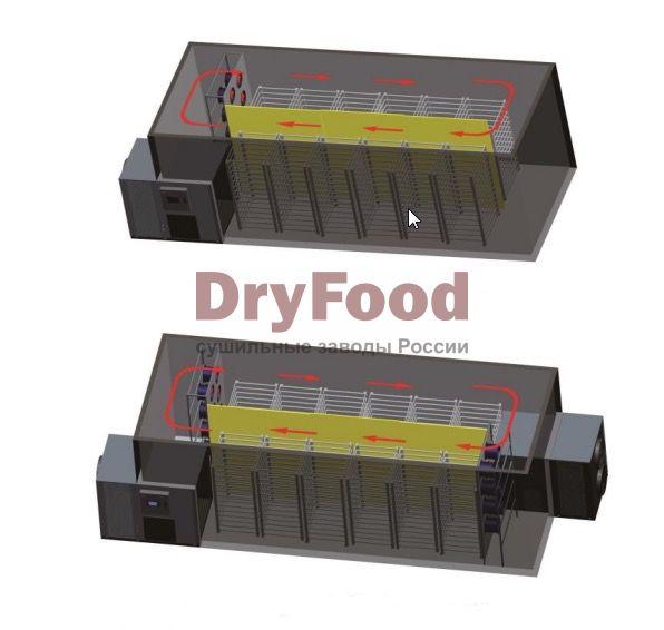 Оборудование для сушки фруктов